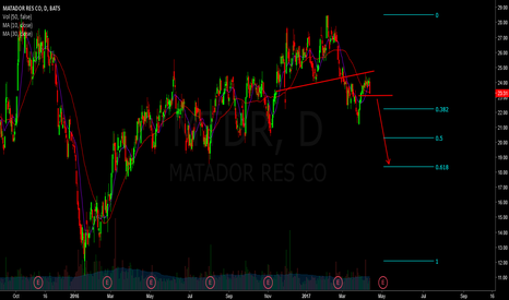 MTDR: mtdr - watching for short