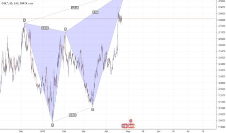 GBPUSD: GBP/USD - Bearish Deep Crab