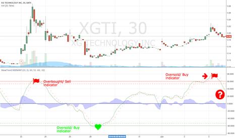 XGTI: Wave Trend