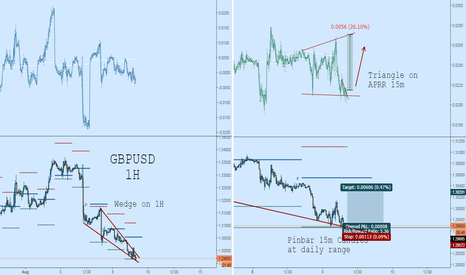 GBPUSD: GBPUSD Long: Possible Wedge breakout