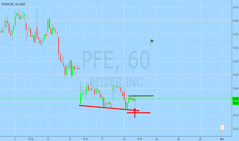 PFE: Stocks To Long Today