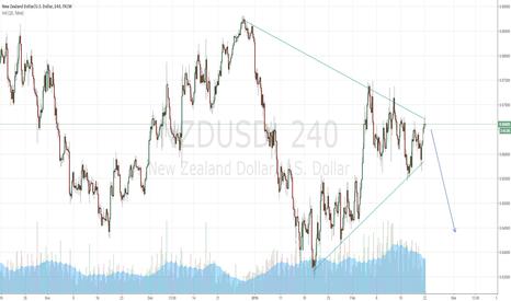 NZDUSD: NZD hit a strong declining resistance.
