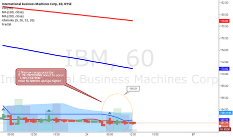 IBM: IBM PRICE ABOUT TO BOTTOM AND MOVE HIGHER