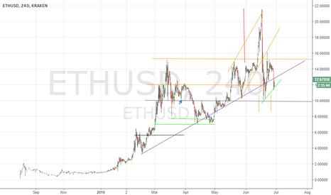 ETHUSD: Swing long