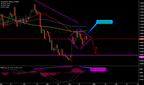 EURUSD: Reliable pattern???...Idea to chew on...Short..