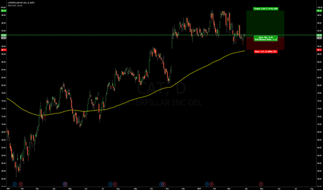 CAT: Caterpillar Inc long