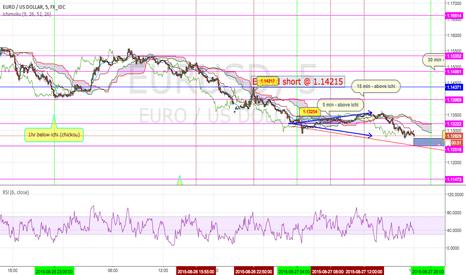 EURUSD: EURUSD into week 35
