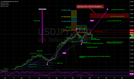 USDJPY: AB=CD Technically/Fundamentally Supported Trade