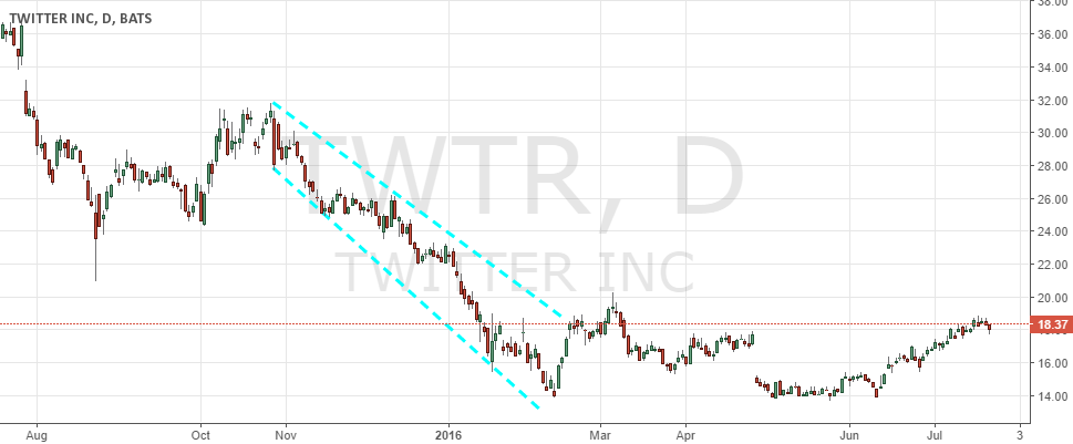second downtrend