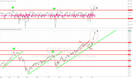 GER30: Draghi Extacy works great :) How long DAX stay in heaven ?