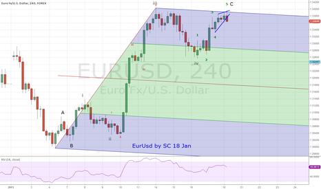 EURUSD: eurusd mid term