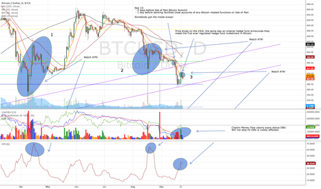 BTCUSD: From Isle of Man Summit through December