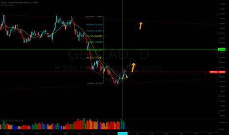 GBPCAD: A Lovely couple don't you think?