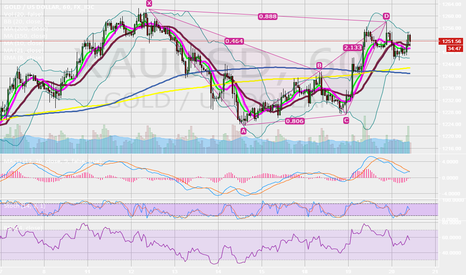 XAUUSD: Bearish Bat