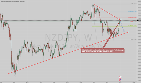NZDJPY: Possible sell