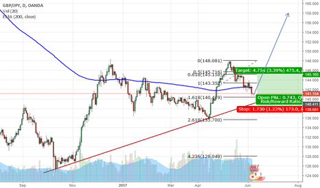 GBPJPY: GBP/JPY Analysis in D1