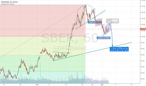 SBER: Продажи до 97р