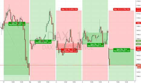 DAX: DAX Price Action System