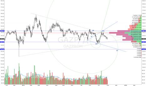 GAZP: GAZP 1 месяц