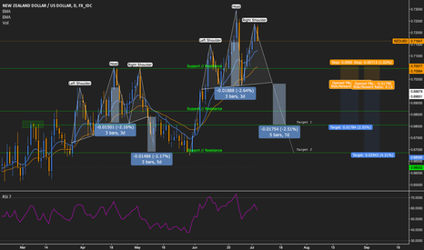 NZDUSD: NZDUSD 1D Head and shoulders leading to .68 flat
