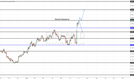 EURGBP: EURGBP - AWAITING CONFIRMATION OF BUY OR SELL POSITION