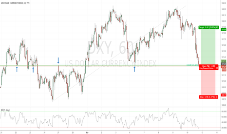 DXY: Long opportunity in the DXY