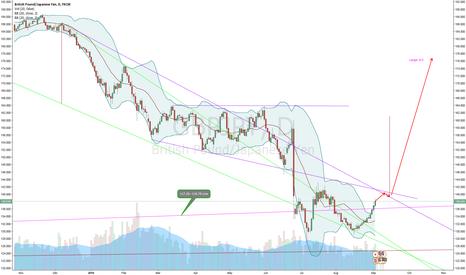 GBPJPY: GBP/JPY Big wedge breakout pattern (Nikita FX )