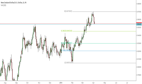 NZDUSD: Looking for a quick shake-out, then bulls shall rull