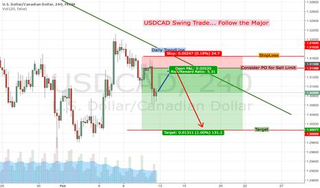 USDCAD: USDCAD Swing Trade