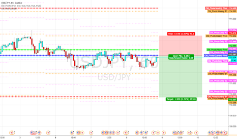 USDJPY: Short at quarterly pivot