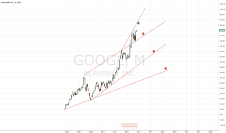 GOOGL: Googl Short from 800 - 850