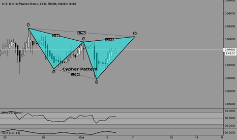 USDCHF: Potential bearish cypher pattern for USDCHF