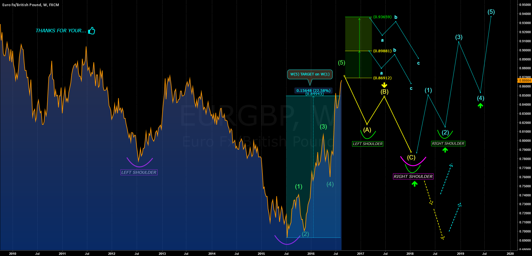EURGBP: WEEKLY WAVES ANALYSIS