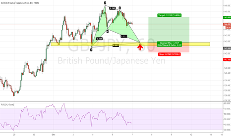 GBPJPY: GBPJPY - Bullish Bat completion at 142.90