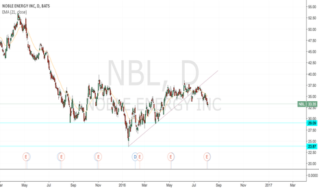 NBL: NBL