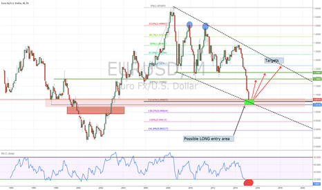 EURUSD: Is it time to go LONG EURO? - EURUSD long term