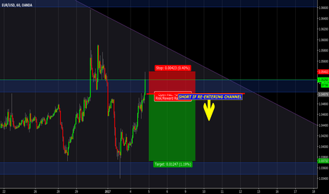 EURUSD: Short if re entering channel