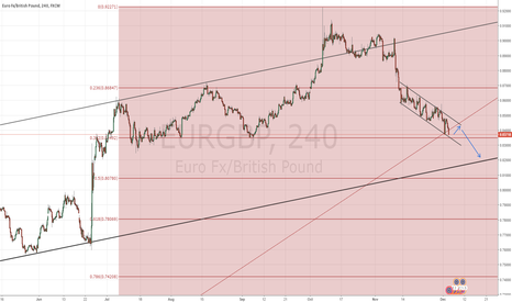EURGBP: EURGBP Down We Go Again
