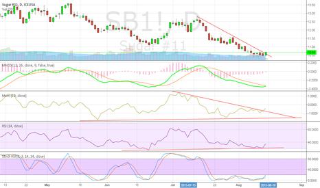 SB1!: Sugar bottomed