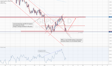 GBPUSD: Level To Watch: #GBPUSD BRN 1.5 and double bottom in formation