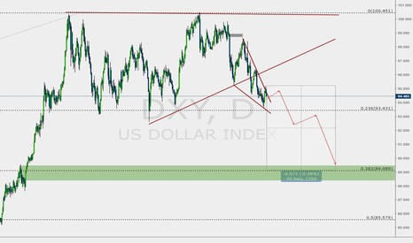 DXY: DXY Technical Retrace