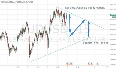 AUDUSD: The Trump/Yellen zigzag on the AUDUSD
