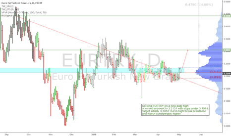 EURTRY: EURTRY: Interesting long setup