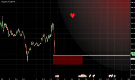 XAUUSD: GOLD / Risk