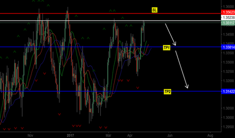 USDCAD: STRATGY TESTER SELL UC