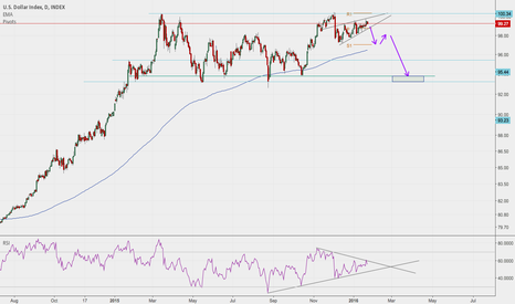 DXY: US Dollar Consolidation