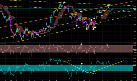 GBPJPY: TP on letting GBP breathe