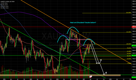 XAUUSD: Possible head shoulders on Gold Weekly?