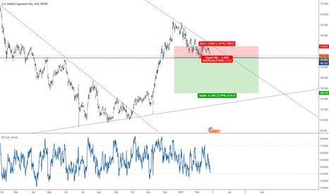 USDJPY: USD/JPY Short position