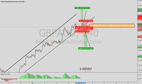 GBPAUD: wait for trade set up to short or long to muchs ticks
